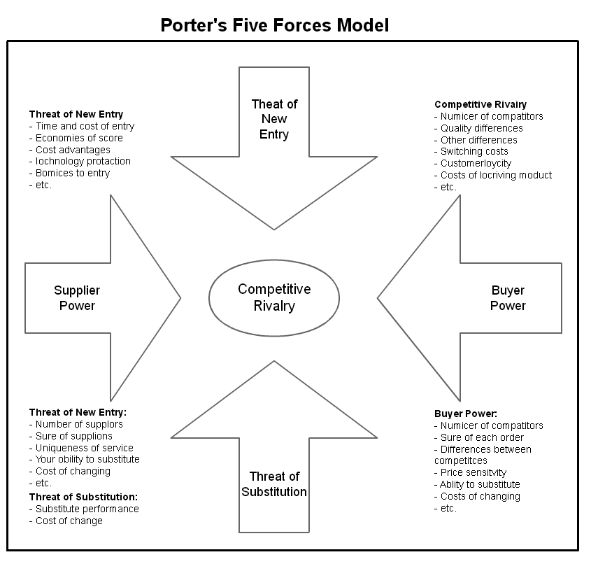 burberry porter s five forces Porter's five forces framework is a tool for analyzing competition of a business it draws from industrial organization (io) economics to derive five forces that determine the competitive intensity and, therefore, the attractiveness (or lack of it) of an industry in terms of its profitability.